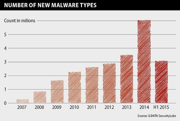 diagram_malware_count